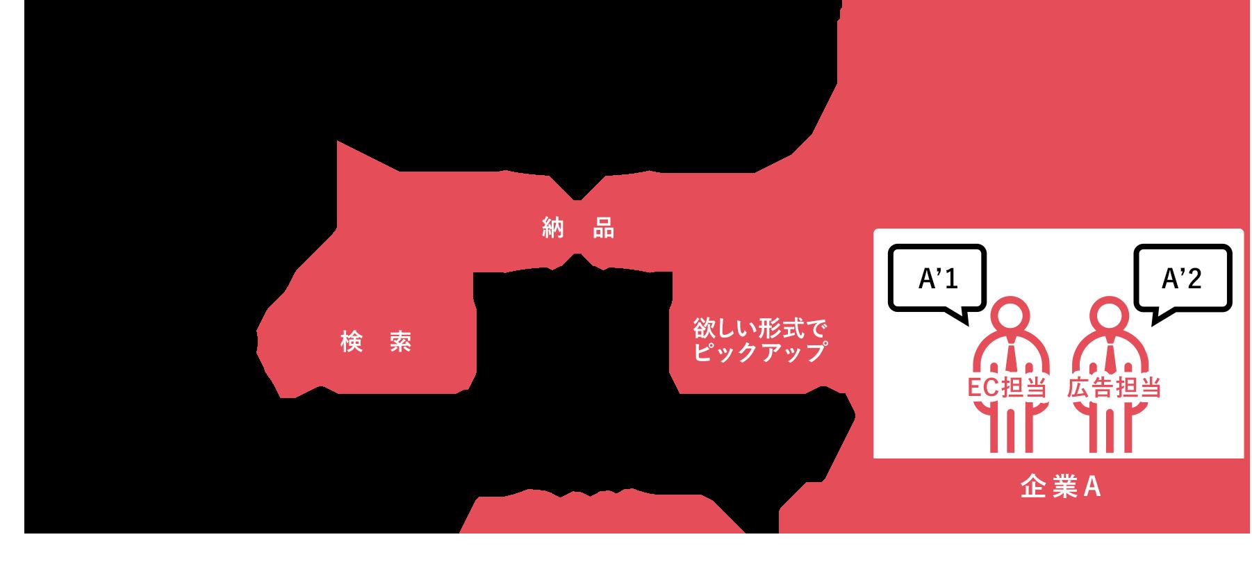 デジタルアセットマネジメント